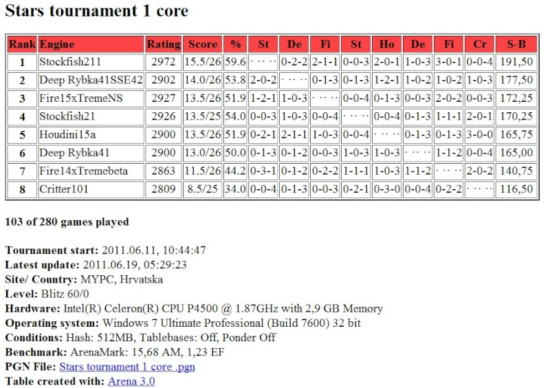 Stars tournament: Table after 103 games Screen43