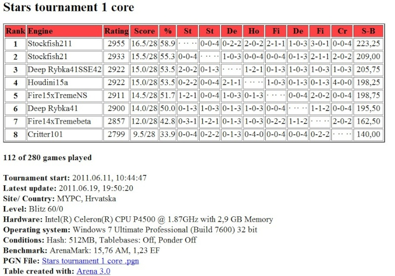 Stars tournament: Table after 112 games Screen45