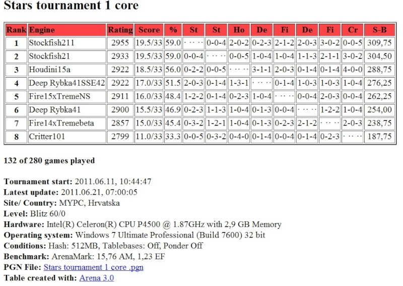 Stars tournament: Table after 132 games (132/280) Screen57