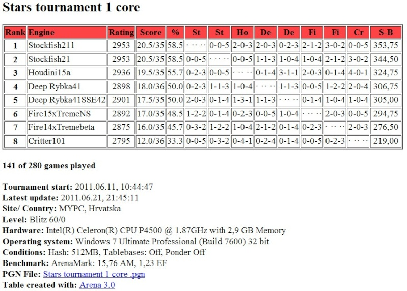Stars tournament: Table after 141 games (141/280) Screen58
