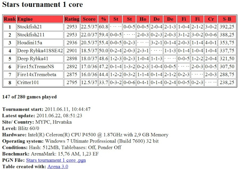 Stars tournament: Table after 147 ( 147/280 ) games Screen59