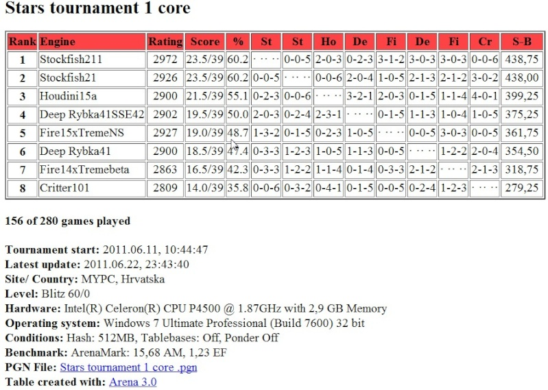 Stars tournament: Table after 156 games ( 156 / 280 ) Screen61