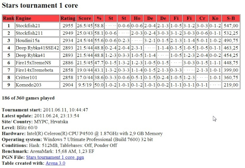 Stars tournament table after 186 games Screen65