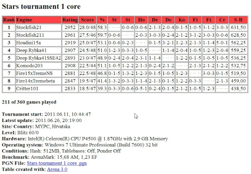 Stars tournament table after 211 games  and 211 games pgn Screen66