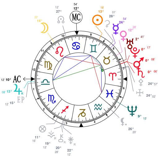 Rétro Uranus  Astrot22