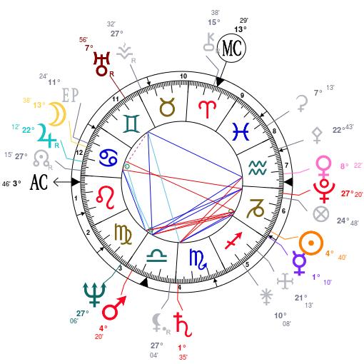 Pluton + Nœud Sud  Astrot29