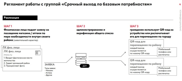 Коронавирус: Москва. Карантин 2810