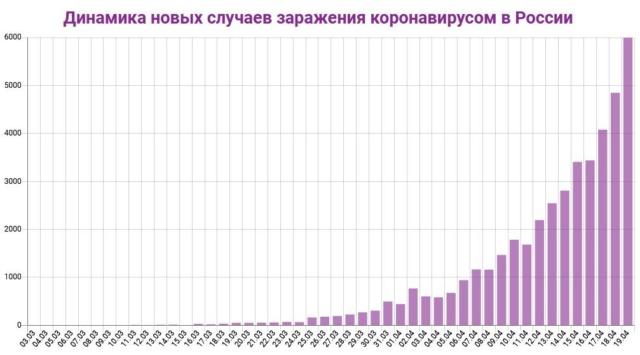 Коронавирус: статистика 8410