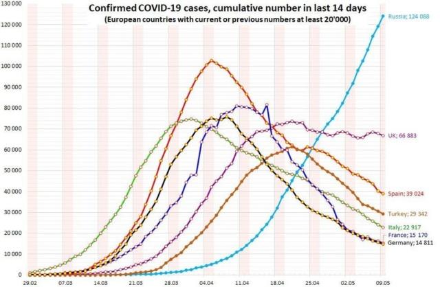 Коронавирус: статистика - Страница 2 9610