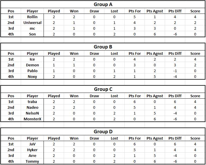 Tables - Week 2 Table110