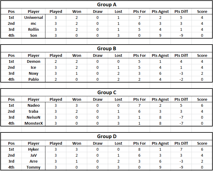 Tables - Week 3 Table111