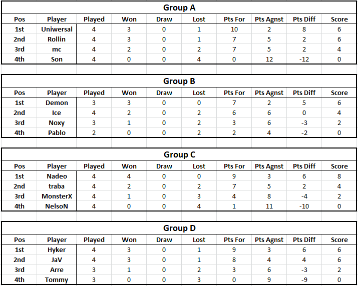 Tables - Week 4 Table112