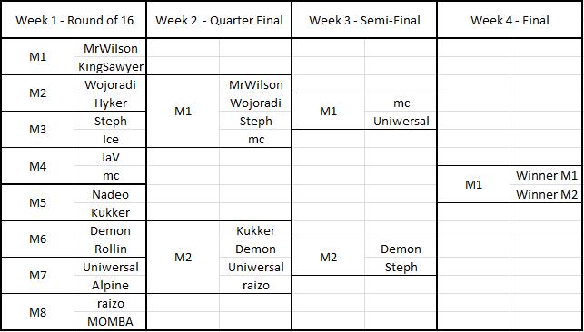 KO Week 2 - Quarter Finals Table116