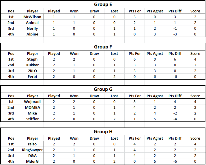 Tables - Week 2 Table210