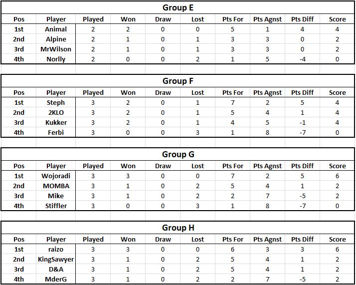 Tables - Week 3 Table211