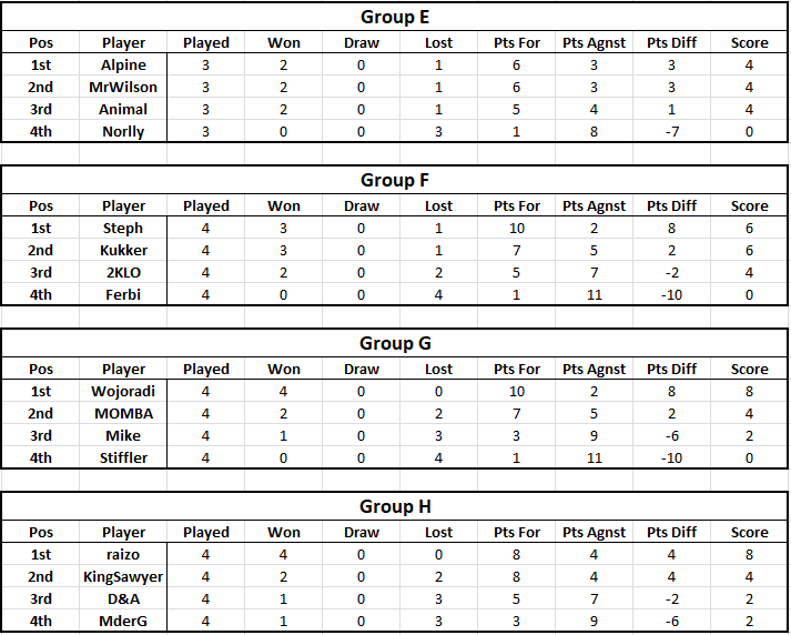 Tables - Week 4 Table212