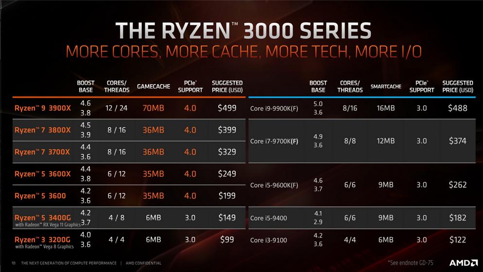 Détail sur les prix des CPU AMD Ryzen 3000 et des cartes mères X570 Ryzen_10