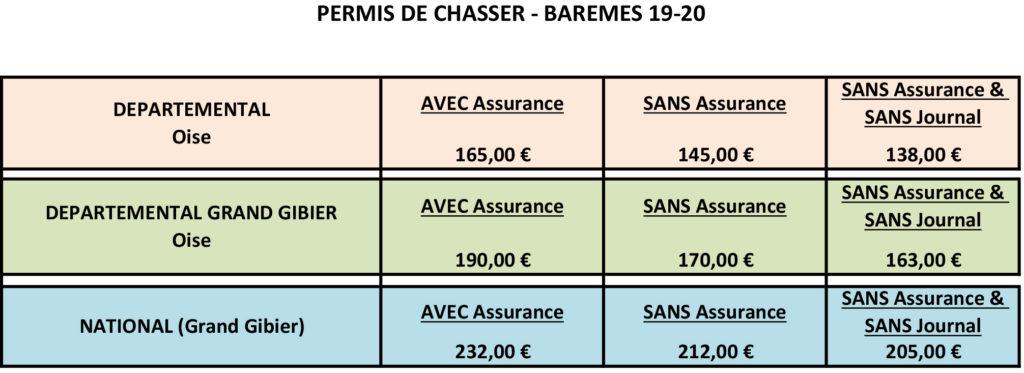 oise :  saison 2019/2020 et tarifs  Permis10