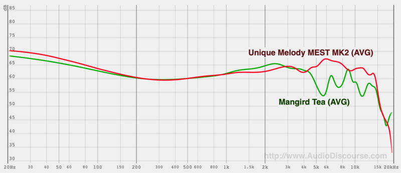 Unique Melody Mest e Mest MKII Graph11