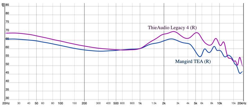 In-Ear - Esperienze Opinioni e Suggerimenti Graph210