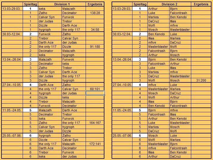 [FS+MUC] S9 Gruppen, Ergebnisse, Tabelle Ergebn16