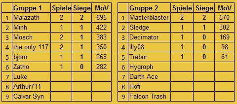 [FS+MUC] S8 Ergebnisse und Tabelle Insert19