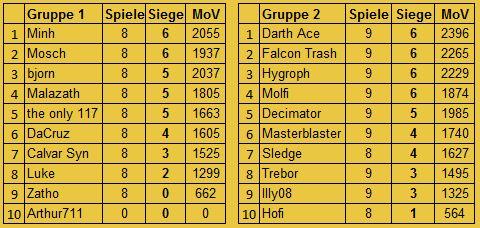 [FS+MUC] S8 Ergebnisse und Tabelle Insert48