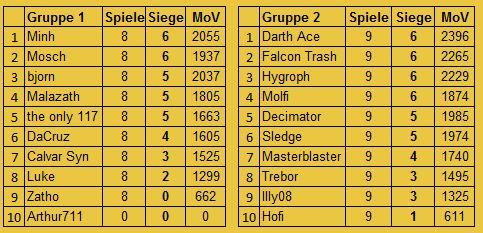 [FS+MUC] S8 Ergebnisse und Tabelle Insert49