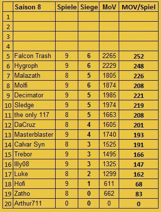 [FS+MUC] S8 Ergebnisse und Tabelle Insert50