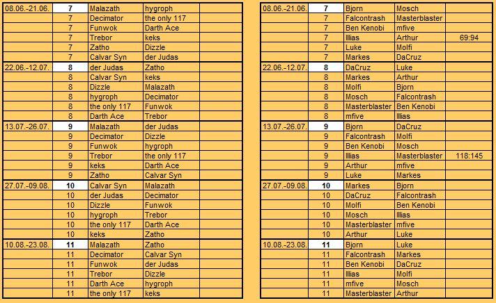 [FS+MUC] S9 Gruppen, Ergebnisse, Tabelle Insert55