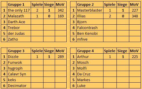 [FS+MUC] S9 Gruppen, Ergebnisse, Tabelle Tabell14