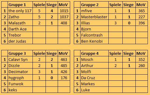 [FS+MUC] S9 Gruppen, Ergebnisse, Tabelle Tabell18
