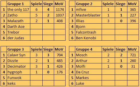 [FS+MUC] S9 Gruppen, Ergebnisse, Tabelle Tabell19