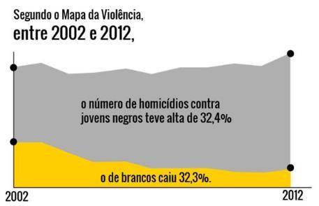 Geografia/Atualidades- homicídios no Brasil Slm510
