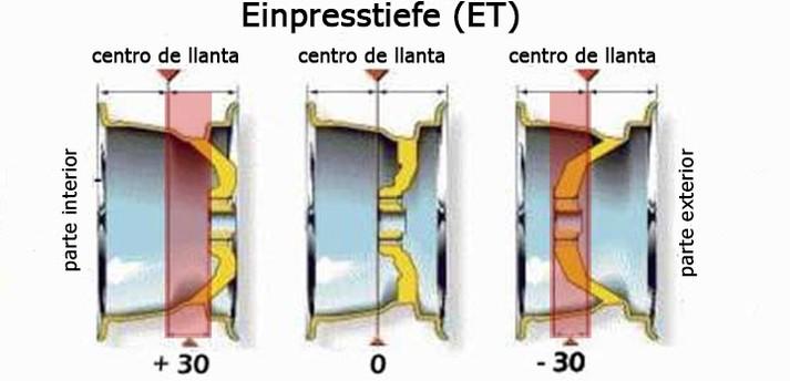 Como calcular/saber ET de llantas? Einpre10