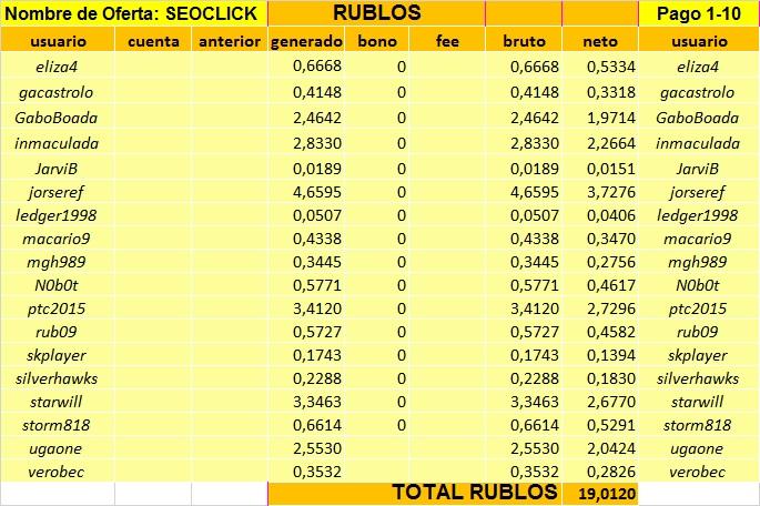 [PAGANDO] SEO-CLICK - Standard - Refback 80% - Mínimo 1 Rublo - Rec pago 14 - Página 3 Tabla_11