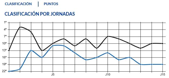 J.15 LIGA 123 TEMPORADA 2018/2019 R.OVIEDO-CF REUS D. (POST OFICIAL) Captu832