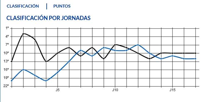 J.17 LIGA 123 TEMPORADA 2018/2019 R.OVIEDO-UD ALMERIA (POST OFICIAL) Captu867