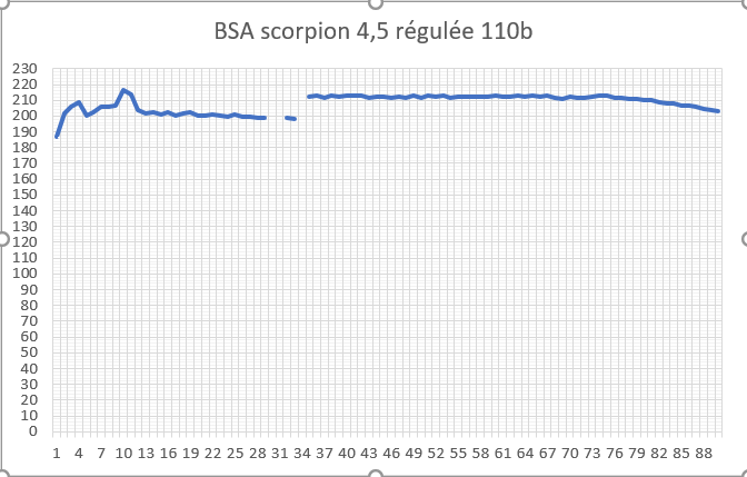 BSA scorpion 4.5 regulation or not? - Page 2 Graph_12