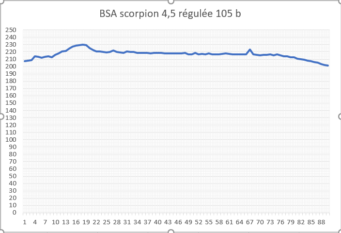 BSA scorpion 4.5 regulation or not? - Page 2 Graph_13