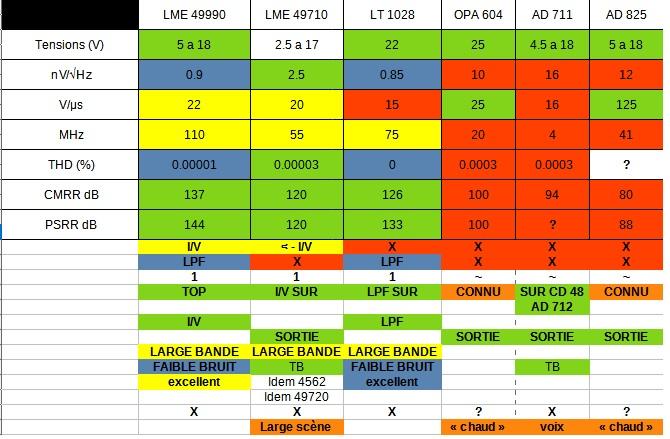 Choix d'un DAC Compar11