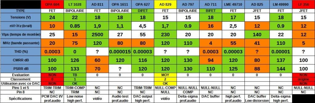 MICROMEGA DUO + DUO BS2 + DAC 1 + DRIVE 1 Tablea12