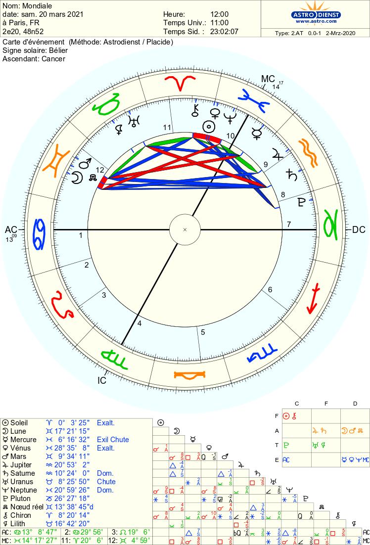 Équinoxe du Printemps 2020  Astro_13