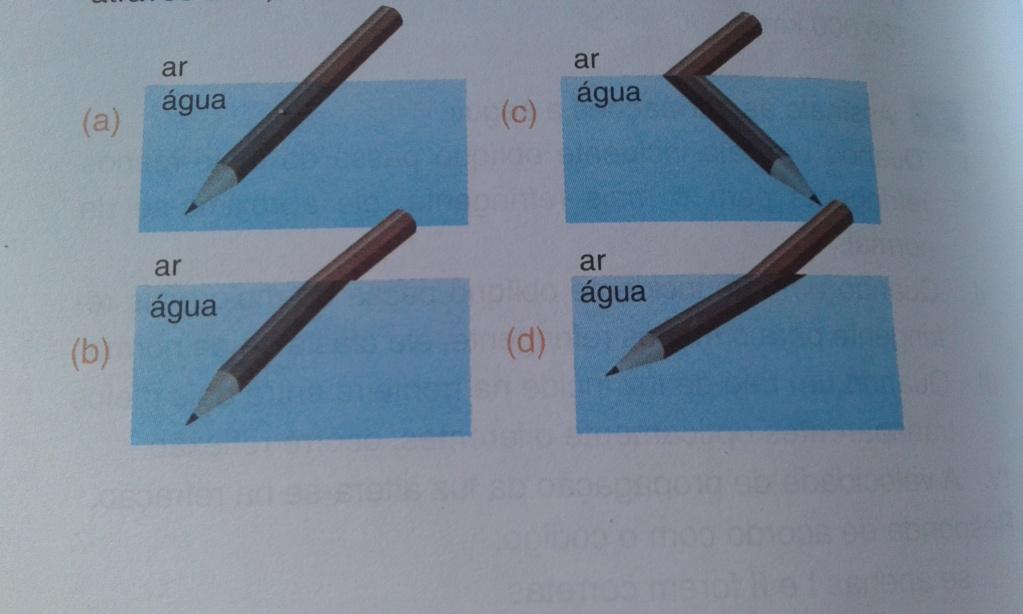 (Refração):Visão de um objeto em dois meios distintos 16227410
