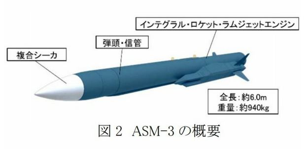 Missiles antinavires Asm3a10