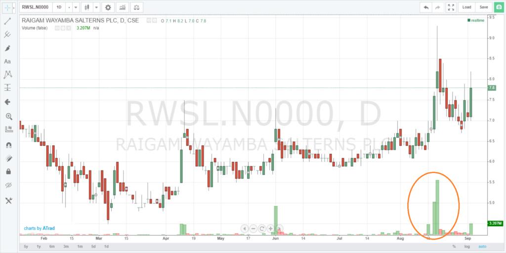 RAIGAM WAYAMBA SALTERNS PLC (RWSL.N0000) - Page 17 Screen19
