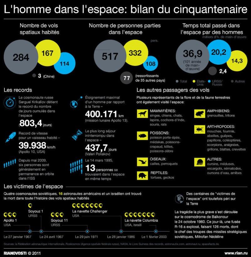 HISTORIQUE DE L'HOMME DANS L'ESPACE 18916210