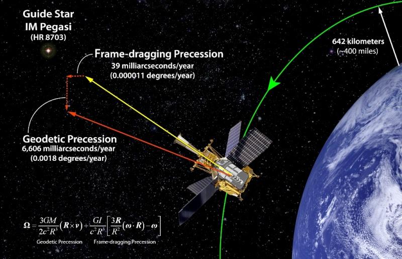 Regard sur l'univers de la physique et l'Astrophysique... Gravit10