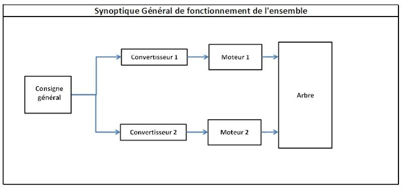 Mise en parallele de deux moteurs à courant continu Synopt12