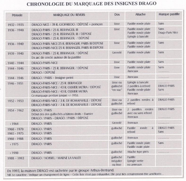 Datation différents fabricants d'insignes Tablea10